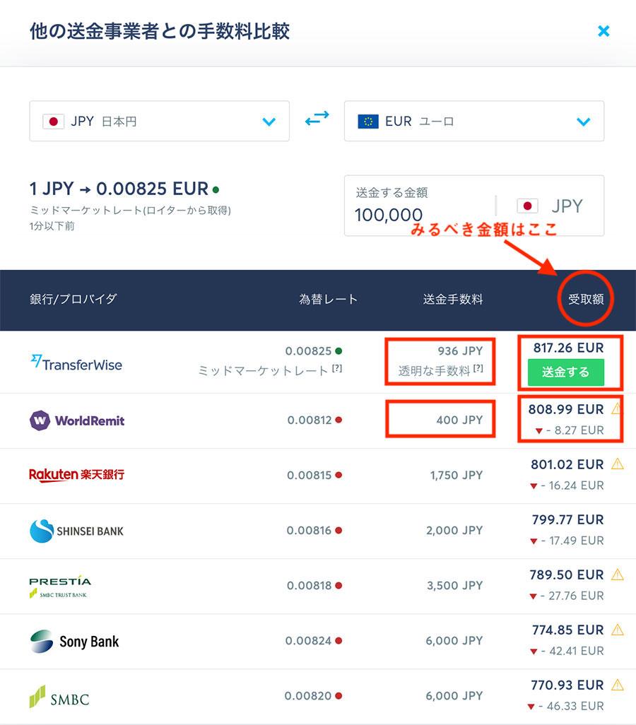 JPYからEURの海外送金手数料比較