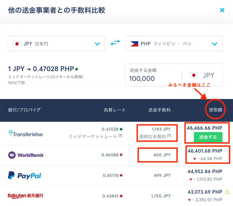 JPYからPHPの海外送金手数料比較